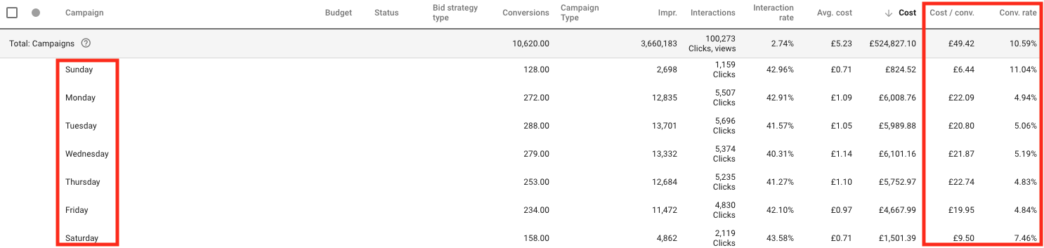 AdWords segmentation day of week