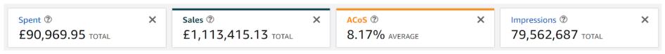 Amazon PPC ACoS