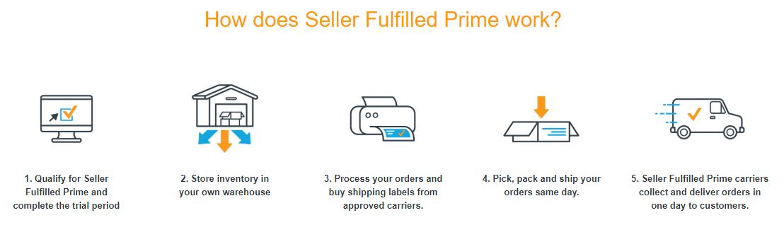 Seller Fulfilled Prime