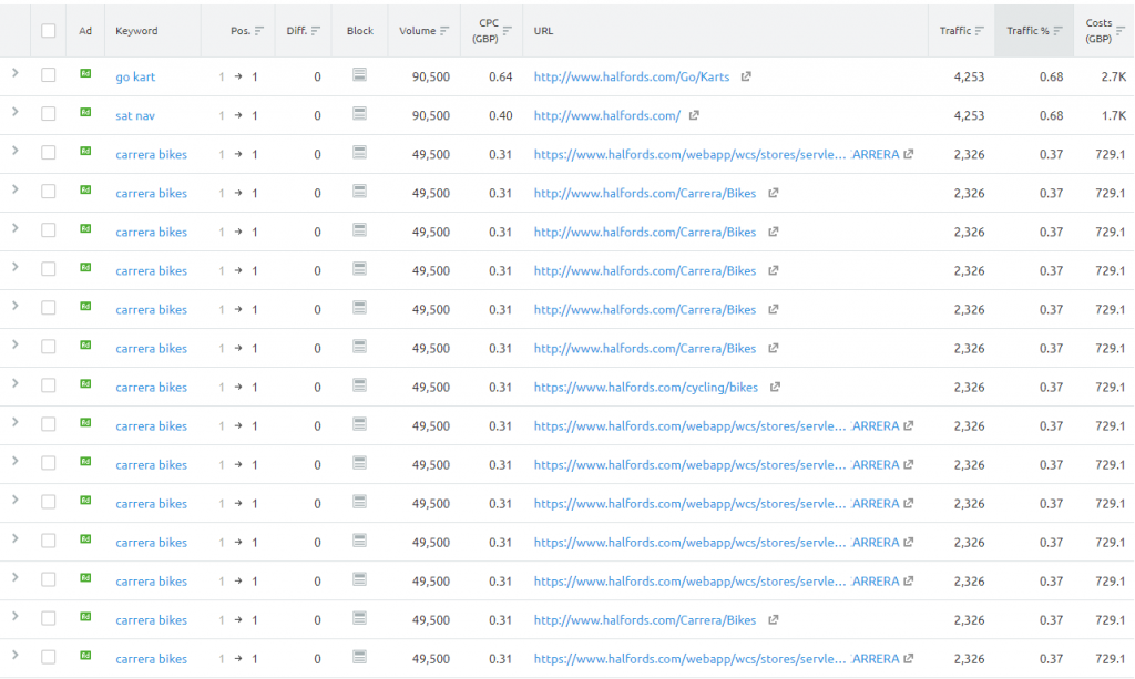 SEMrush paid search report